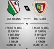Legia - Piast: mecz o mistrzostwo Polski przy Łazienkowskiej